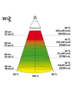 für €83,60, Lucky Reptile Bright Sun Desert 70W PAR30 SPOT HID UVB Komplett Set