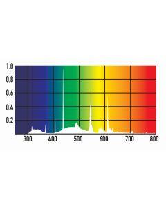 für €92,79, PureSun MIDI Bird Light Kit, 14W, 2,4% UVB Bird Lamp Kit / Vogellampe
