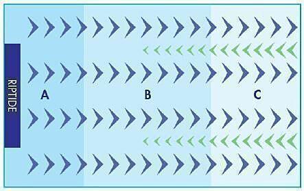 A. Praktisch keine toten Ecken.  B. Gleichmäßige verteilte Strömung im ganzen Aquarium  C. Das Wasser trifft bis auf die andere Seite des Aquariums, um einen vollständigen Kreislauf zu schaffen, d.h. die Erzeugung eines « Gyre-Flow ».