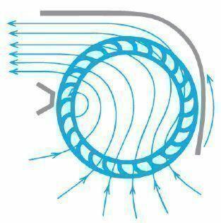 Cross flow-Technologie