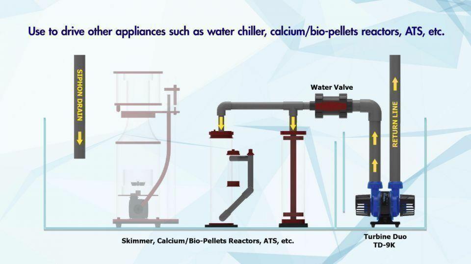 Verwendung mit anderen Geräten wie Kühler, Kalkreaktor / Bio-Pellets.